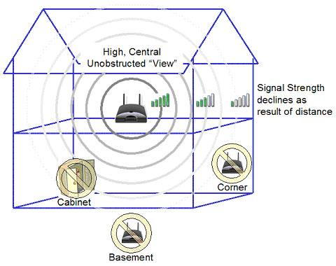 how to boost wi fi signal strength in your home guide router place your router in a higher location