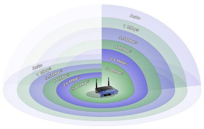 Wireless n Router Range