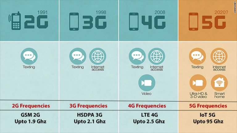 Introducing 5G technological innovation and solutions (meaning, use conditions and rollout)